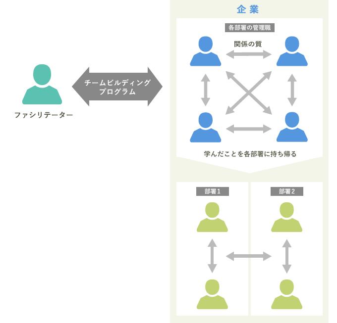 各部署の管理職が集まりチーム作りのポイントを学ぶ